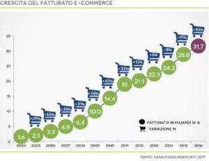 Corrierecomunicazioni.it - Business Intelligence per l'E-Commerce 2